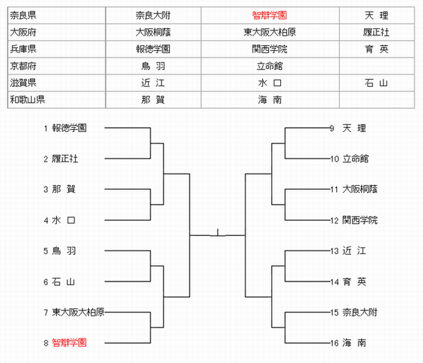 高校 野球 大阪 予選 組み合わせ
