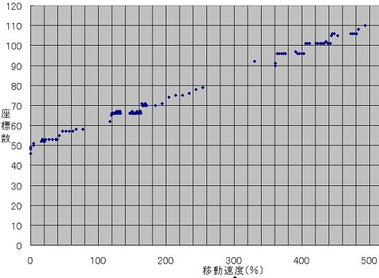 移動グラフ2