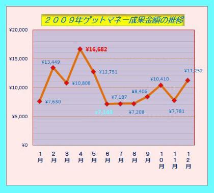 2009年ゲットマネー成果金額の推移