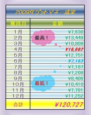 ゲットマネーのポイント経歴(2009年)