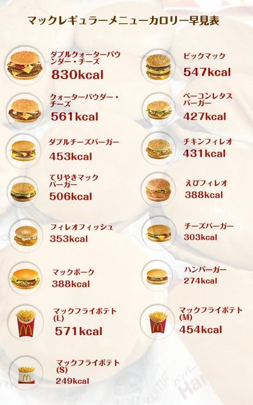NAVER まとめマクドナルド カロリー一覧 【これさえ知ってればダイエット中でも食べれる】