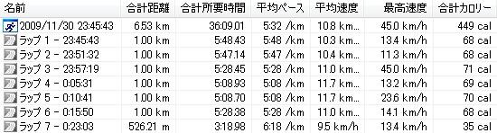 20091130-周回コース