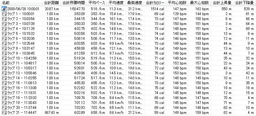 第2回嬬恋高原キャベツマラソン-タイム