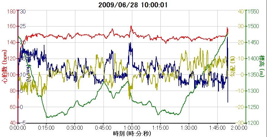 第2回嬬恋高原キャベツマラソン-高低差