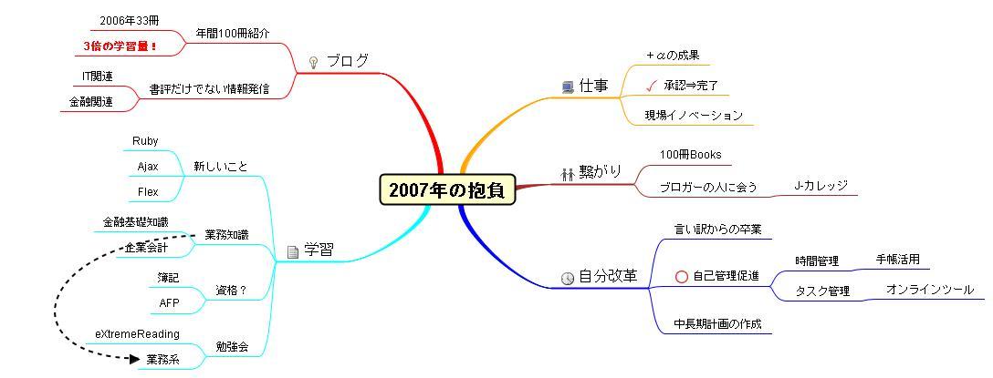 2007年の抱負