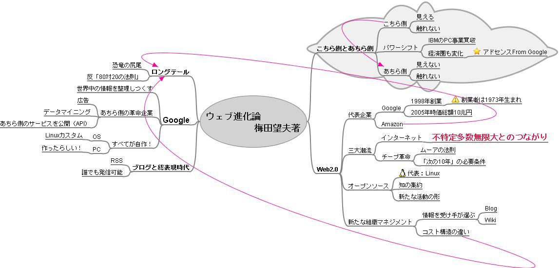 ウェブ進化論