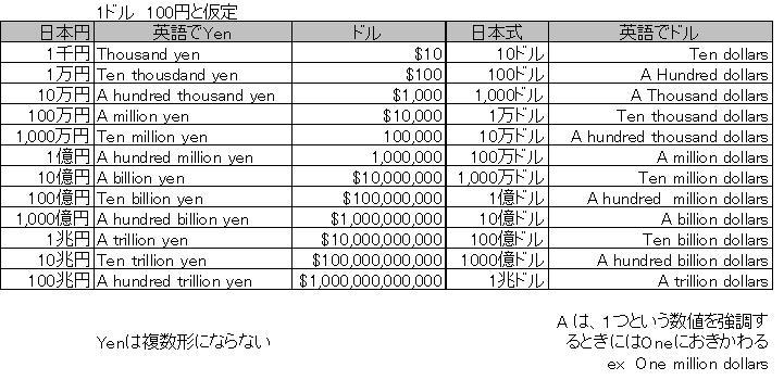一 億 ドル 日本 円 で