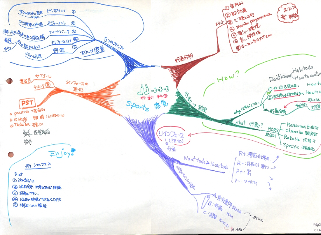 0030_action_science 行動心理学  #ad_blog_user_frect_o