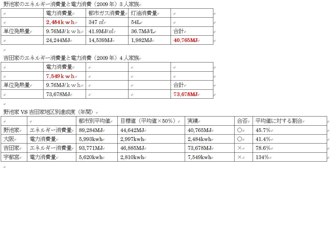 2009年野池家VS吉田家.jpg