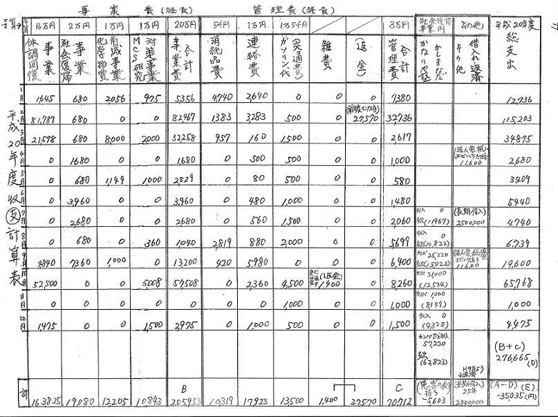 2008年度支出内訳(NPO全国患者会).jpg