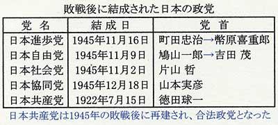 政党の復活・・・幣原内閣総辞職...