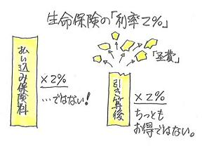 生命保険の「利率2%」.JPG