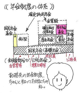 会社員の年金制度.JPG