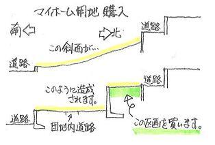 マイホーム用地 購入.JPG