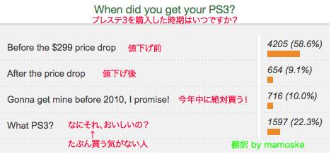 PS3アンケートbyJoystiq.jpg