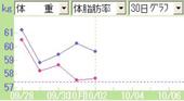 20081002グラフ