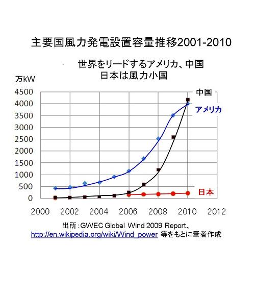 日本は風力小国.png