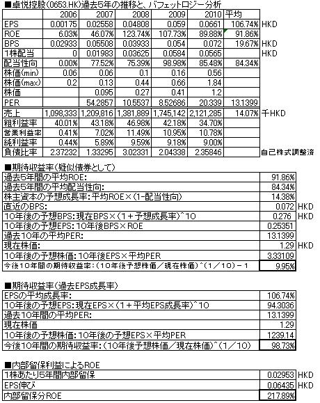 卓悦控股2010.PNG
