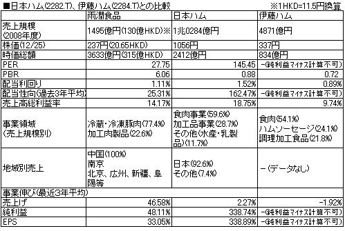日本ハム伊藤ハム比較.PNG