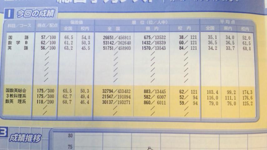 テスト 高 ベネッセ 1 月 7 総合 学力 高1 進研模試数学【7月総合学力テスト