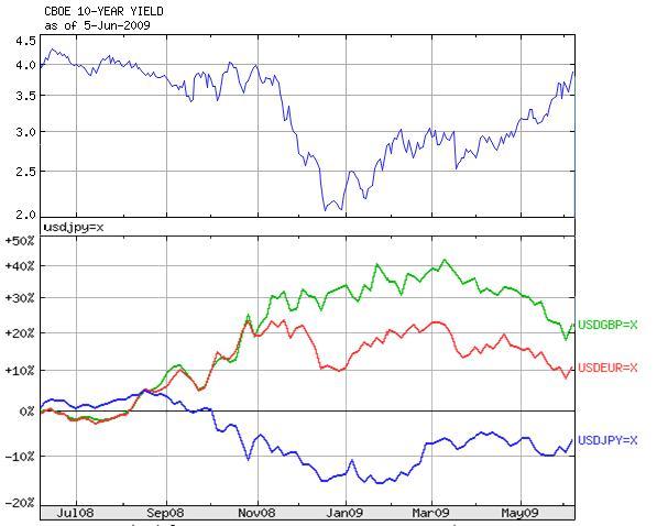 米国 10 年 国債 利回り
