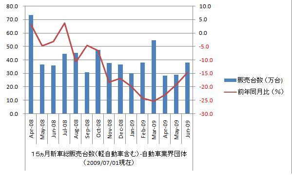 新車・月別販売台数(登録車) | 統計データ | 一般 …