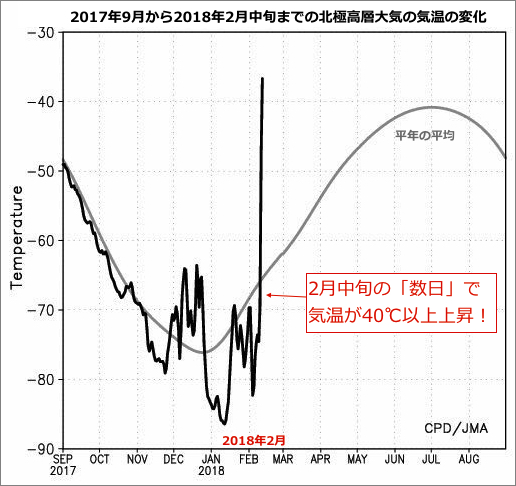 sudden-stratospheric-warming-north-pole-feb-2018.jpg