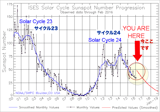 solar-cycle-sunspot-number-23.jpg