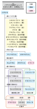 m_279px-Creation_myths_of_Japan_5.svg-bf8f3.png