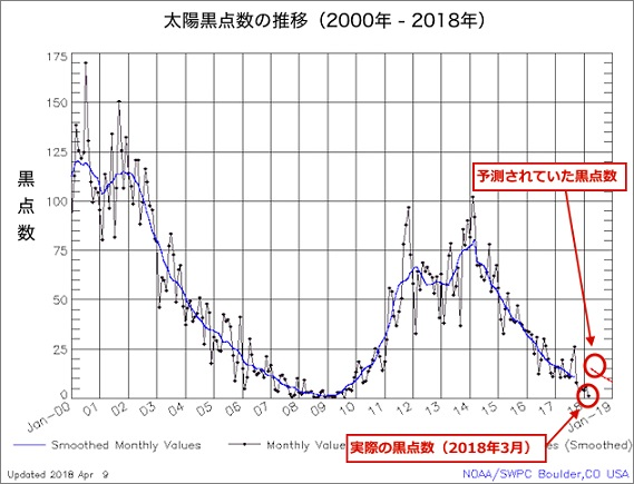 solar-cycle-sunspot-number-03-2018.jpg
