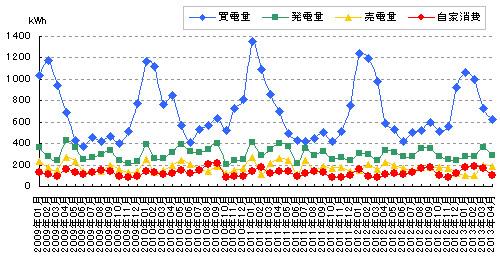 売買した電力量と自家消費と発電量のグラフ
