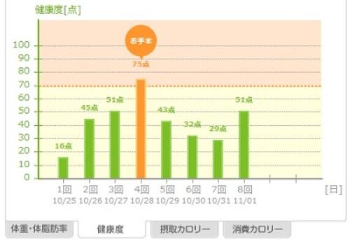 20131102_あすけん健康度.jpg