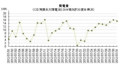 2012年7月の太陽光発電量