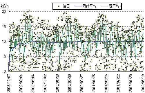 発電量のグラフ