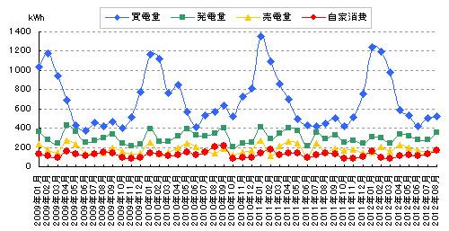 2012年8月分の電気料金明細と太陽光発電量