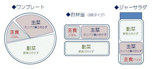 20150421_栄養バランス.JPG