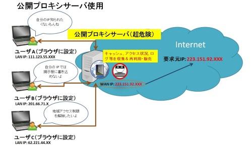 公開プロキシサーバの利用