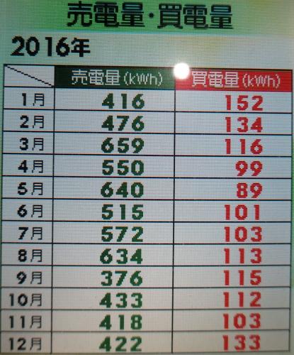 月別売電量買電量グラフ.jpg