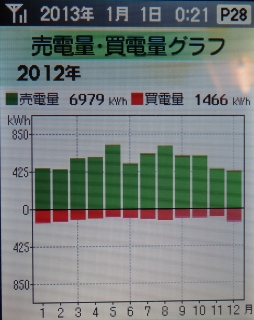 売電量買電量グラフ.jpg
