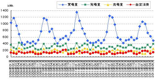発電・売買した電力と自家消費のグラフ