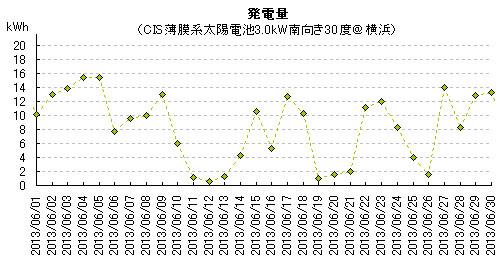 2013年6月の太陽光発電量@横浜