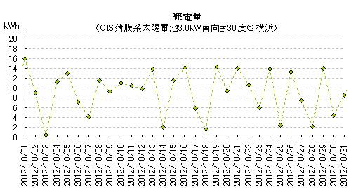 2012年10月の太陽光発電量