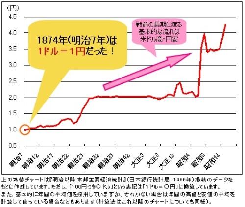 戦前の米ドル円 長期チャート.jpg