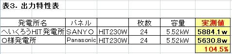 表3出力特性表.jpg