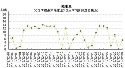 2012年12月の太陽光発電量