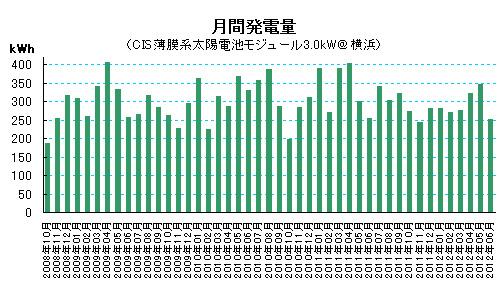 2012年6月の太陽光発電量(月間発電量の推移グラフ)
