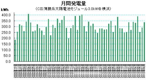 2013年8月の太陽光発電量