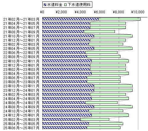 2か月分の水道料金と下水道使用料@横浜