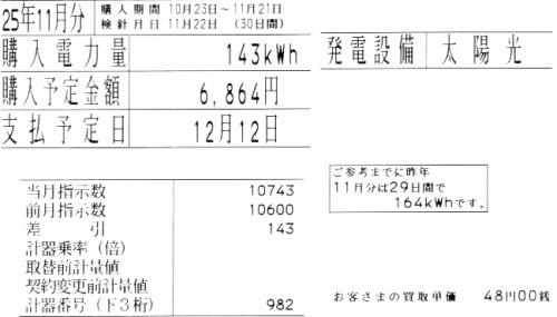 東京電力の購入電力量