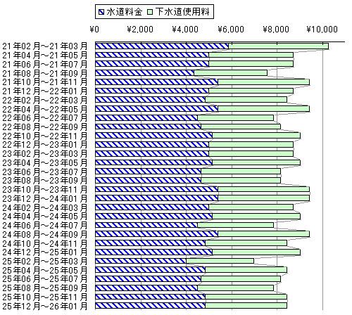 水道料金と下水道使用料@横浜